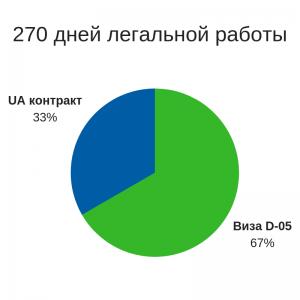 Количество дней работы в Польше